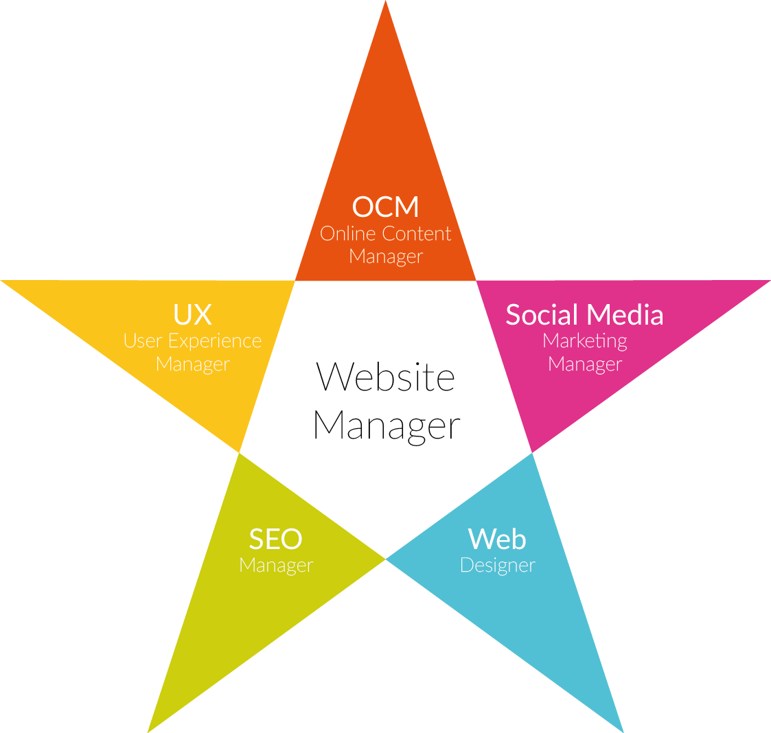 Website Management Star